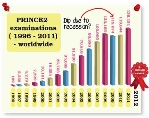 PRINCE2 exams worldwide
