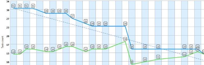 A burndown chart