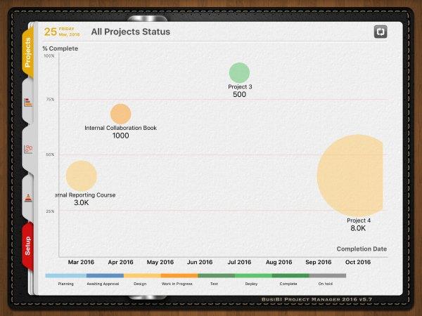 BusiBI_Bubble chart