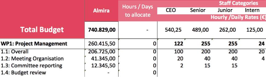Estimate Labor Budget chart