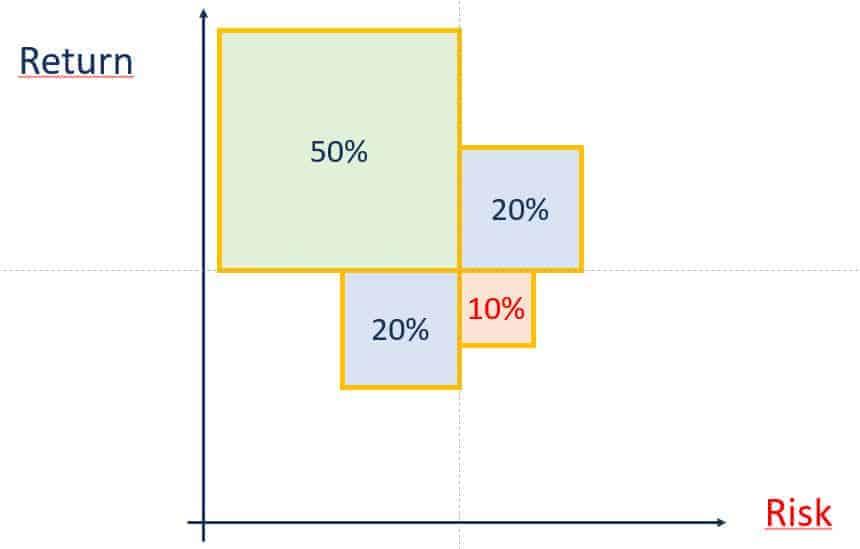 Balance Risk Portfolio