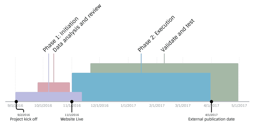Vizzlo layered timeline
