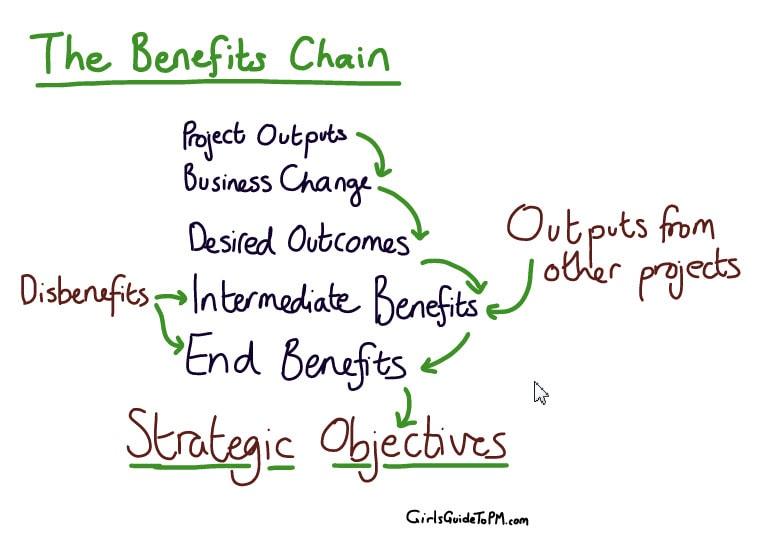 The benefits chain