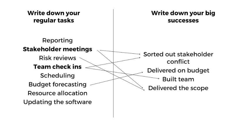 regular task list vs big successes