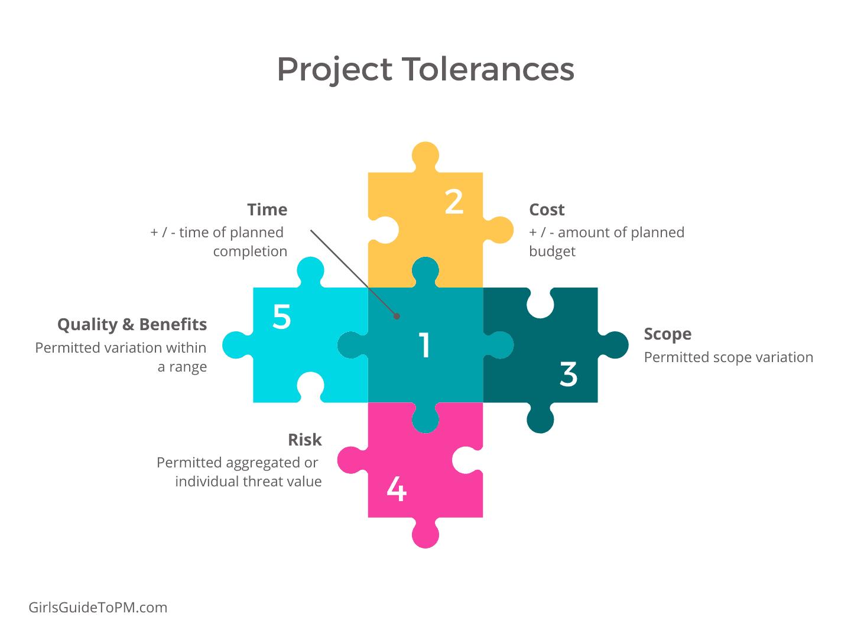 project tolerances in project management