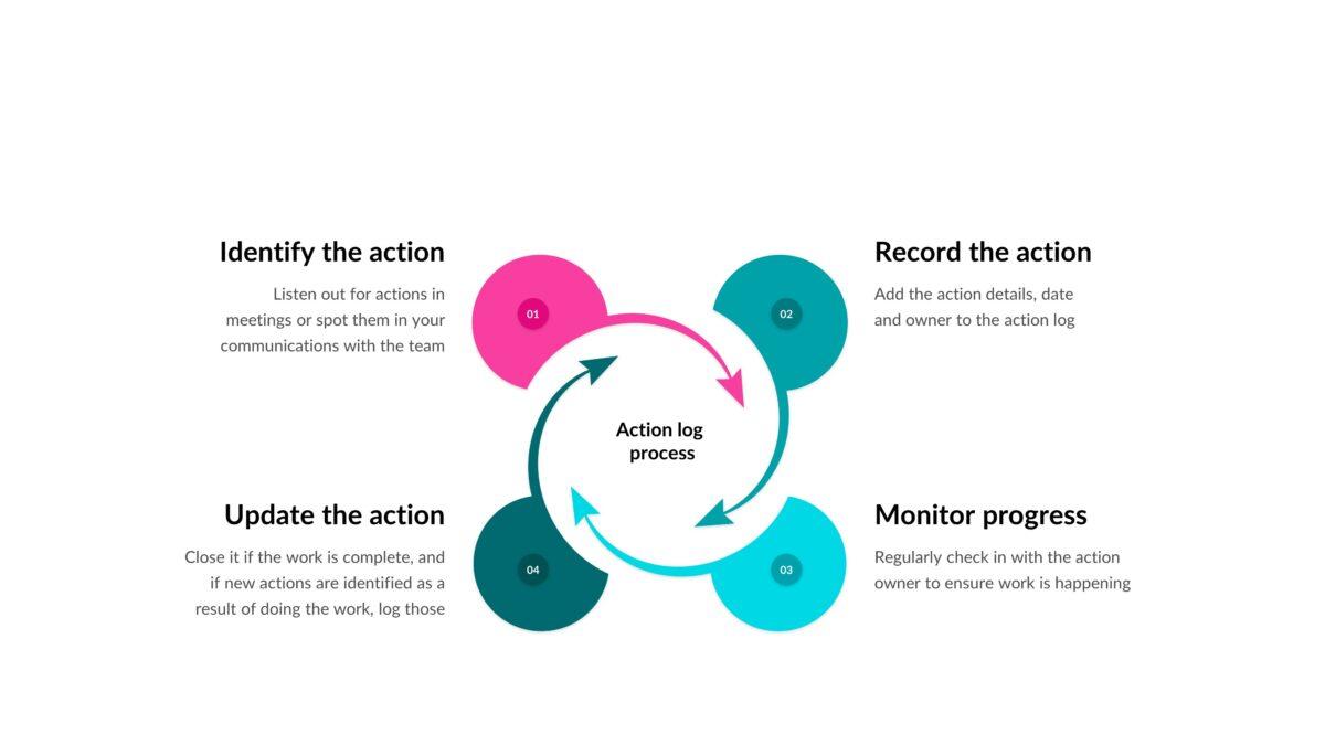 action log process