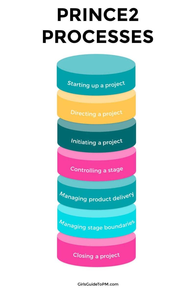 list of PRINCE2 processes