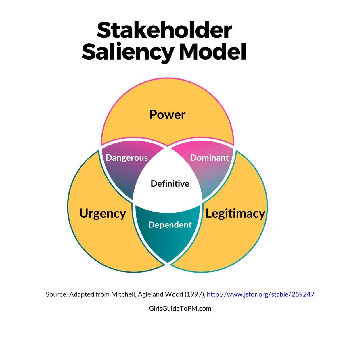 stakeholder saliency model