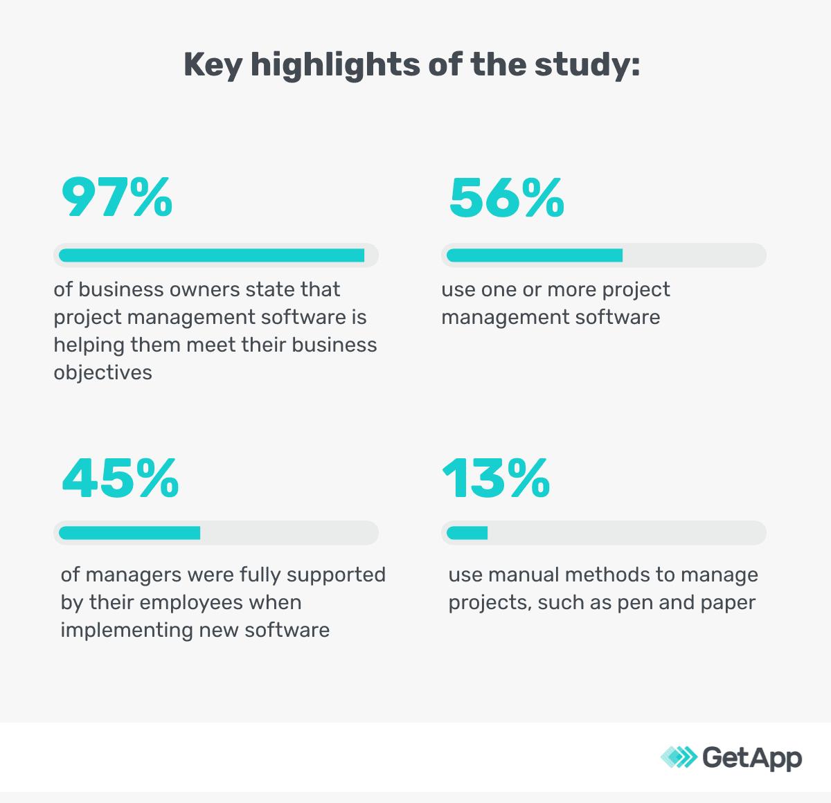 highlights of survey