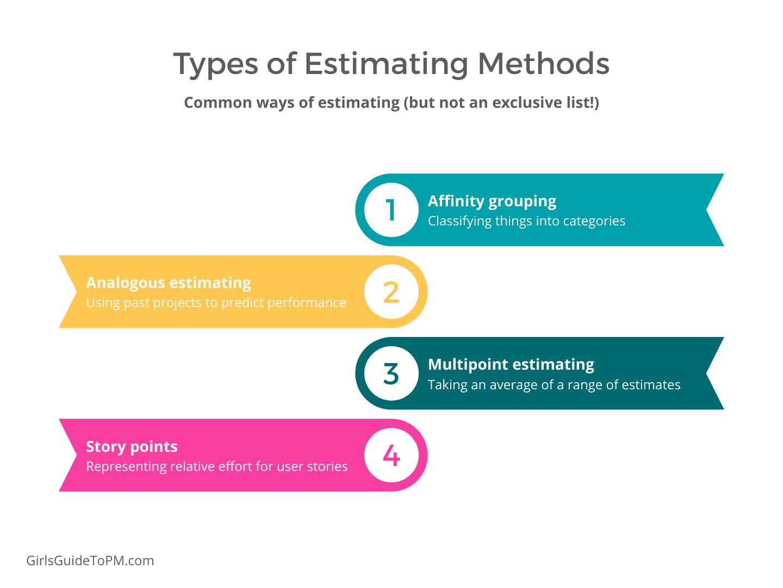 Types of estimating methods - Affinity grouping, analogous estimating, multipoint estimating, story points